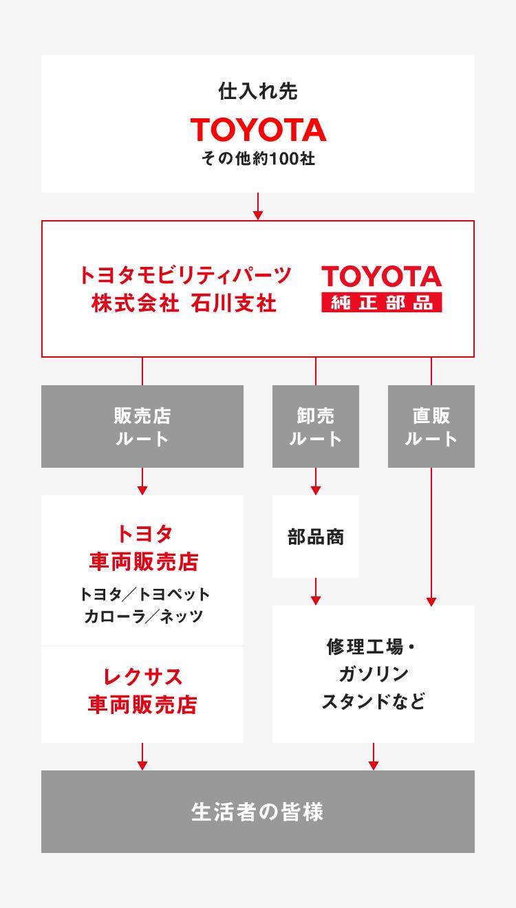 モビリティ パーツ トヨタ